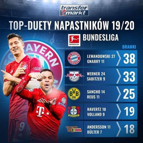 Top-Duety napastników w Bundeslidze w tym sezonie