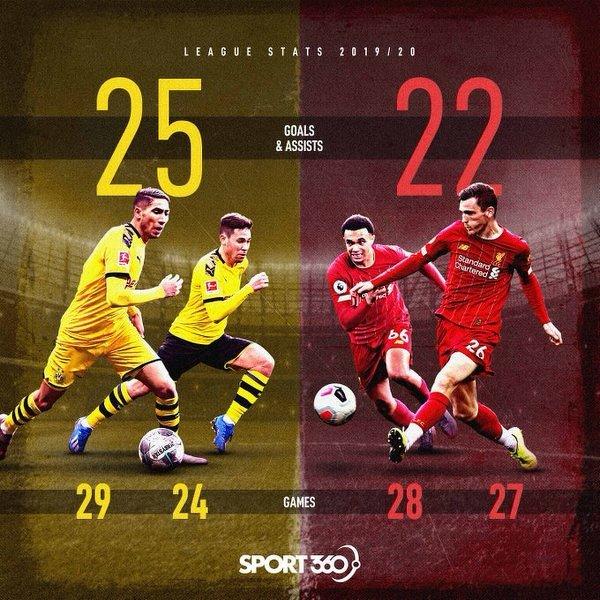 Obrońcy BVB vs. Obrońcy Liverpoolu. Kto ma lepszy duet obrońców?