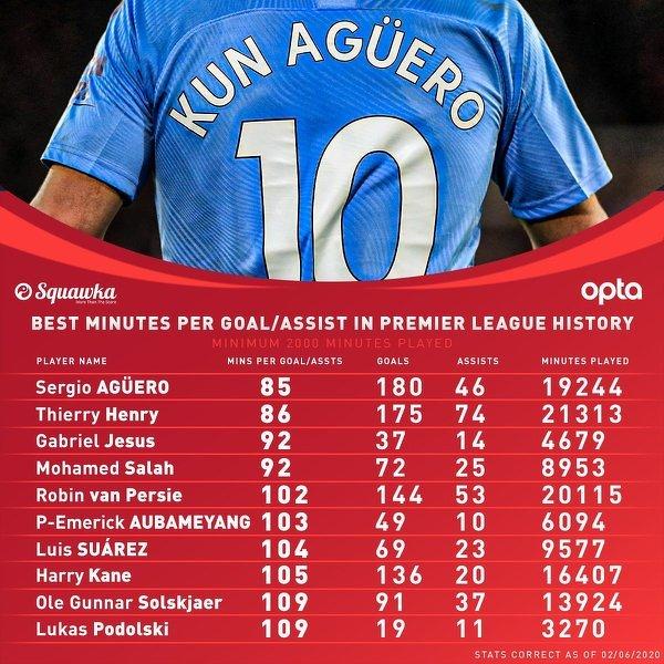 Pod tym względem Sergio Aguero nie ma sobie równych w Premier League