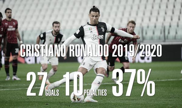 Ronaldo lubi rzuty karne