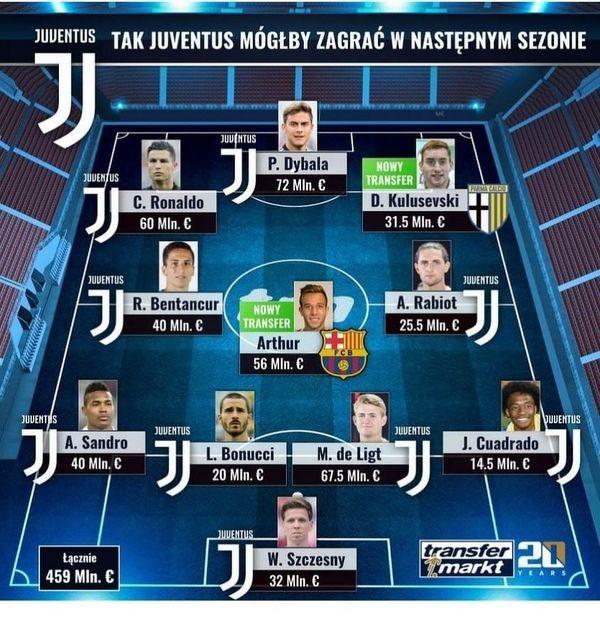 Możliwy skład Juventusu Turyn na przyszły sezon