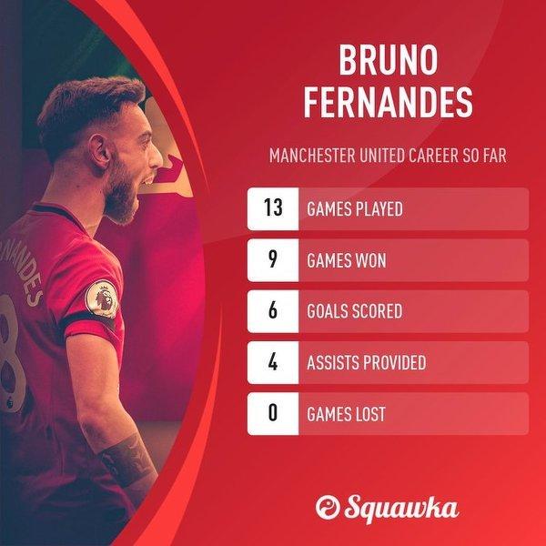 Bruno Fernandes miał bezpośredni udział w 10 bramkach w 13 meczach od czasu debiutu w Man Utd