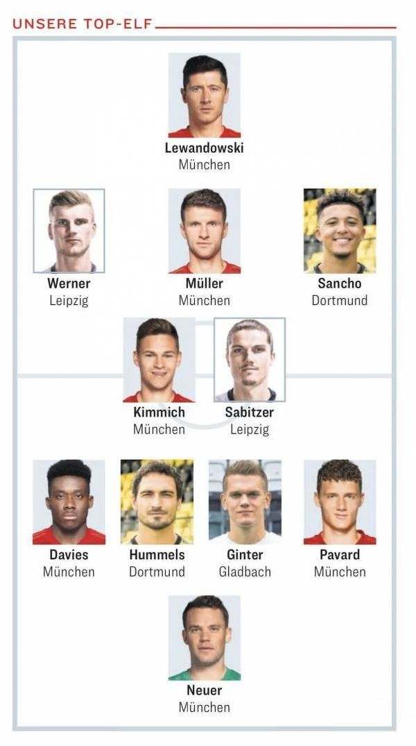 XI sezonu Bundesligi według Bilda