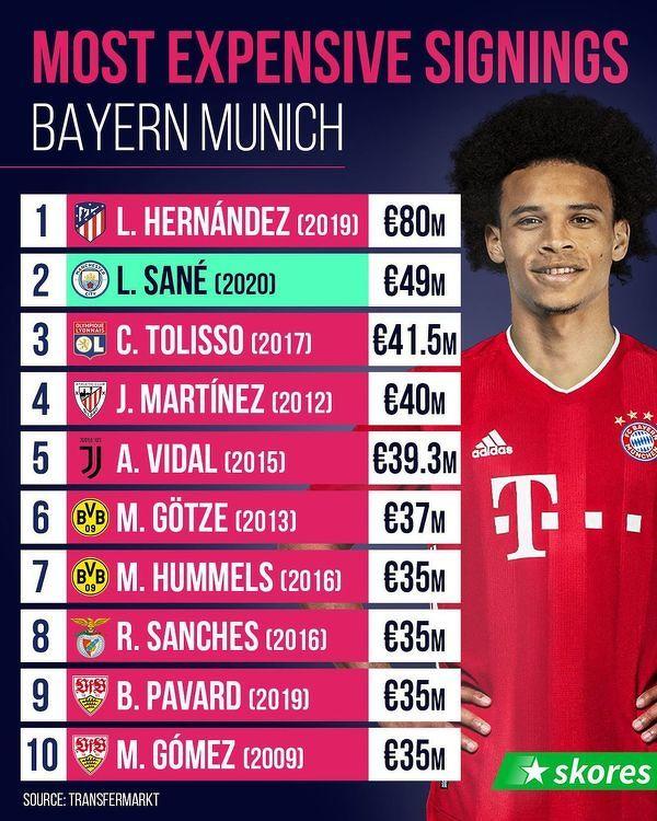 Najdroższe transfery Bayernu