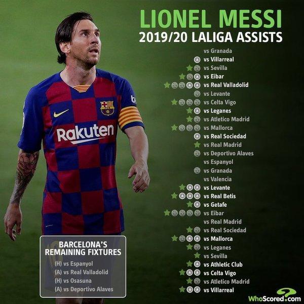 Leo Messi ma w tym sezonie La Liga już 19 asyst, najwięcej od początku kariery