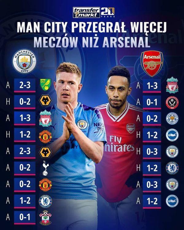 W tym sezonie Premier League Manchester City przegrał więcej meczów niż Arsenal