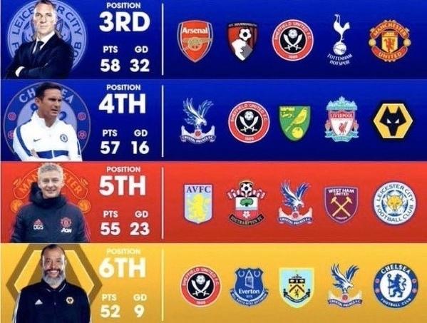 Drużyny Premier League walczące o udzial w Lidze Mistrzów i ich terminarz