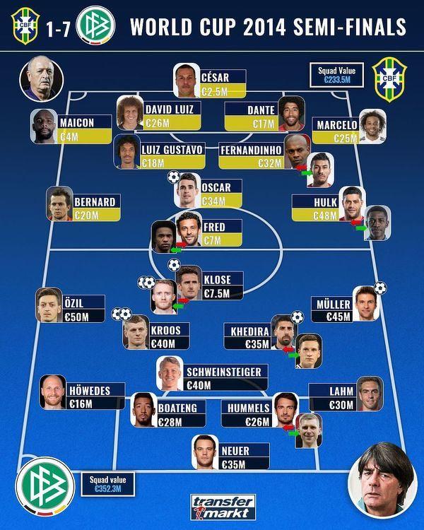 Wycena jedenastek Brazylii i Niemiec z półfinału MŚ 2014