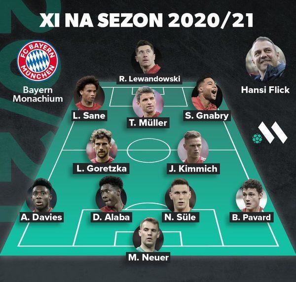 Tak będzie wyglądała XI Bayernu Monachium w sezonie 2020/21?