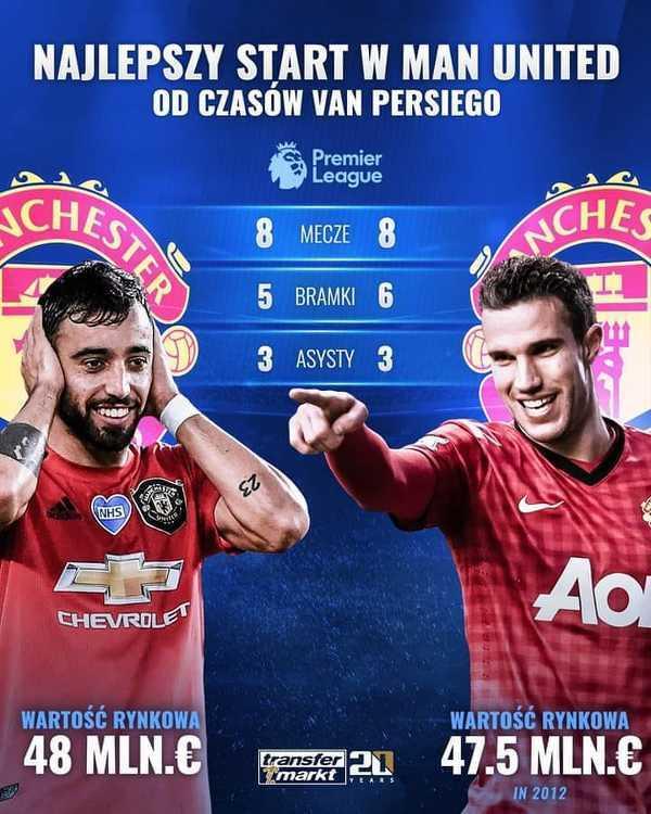 Najlepszy start w Man Utd od czasów Van Persiego