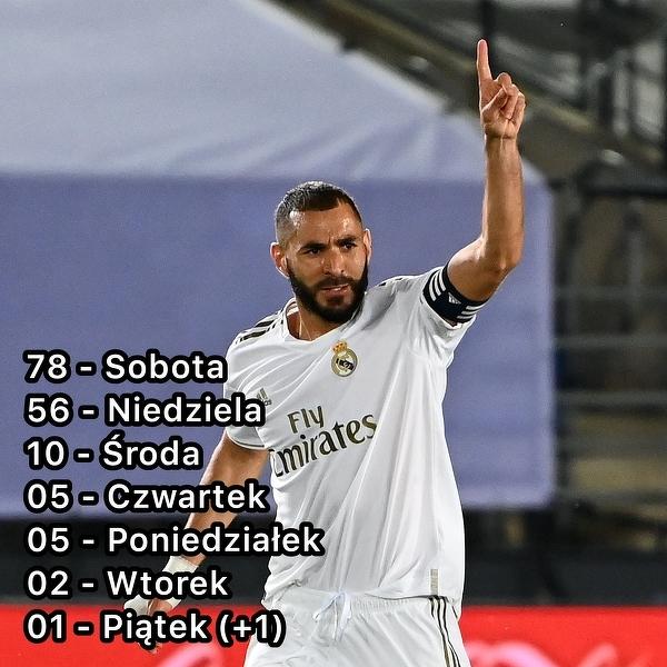 Karim Benzema strzelał bramki w La Liga w każdy dzień tygodnia