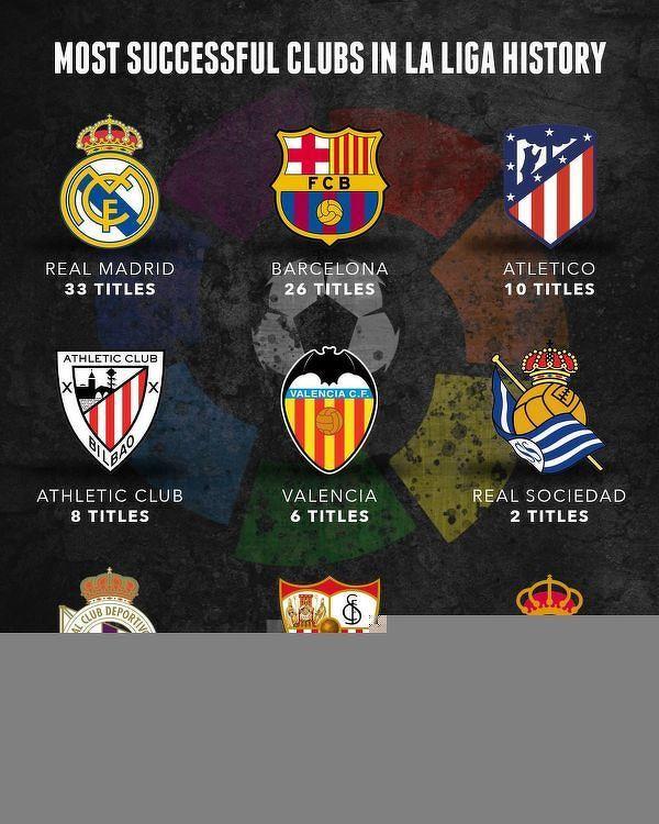 Tylko 9 klubów zdobyło mistrza Hiszpanii