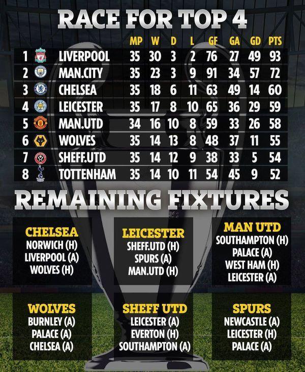 Terminarz drużyn Premier League walczących o top 4