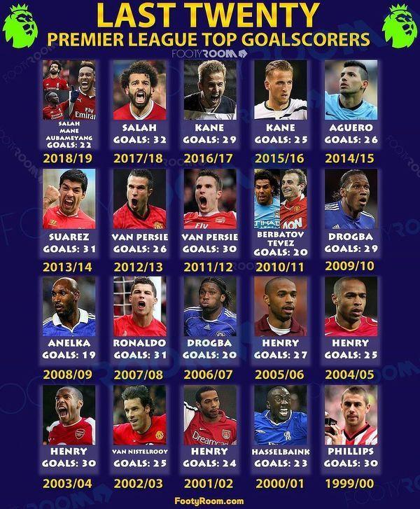 Królowie strzelców Premier League z ostatnich 20 sezonów