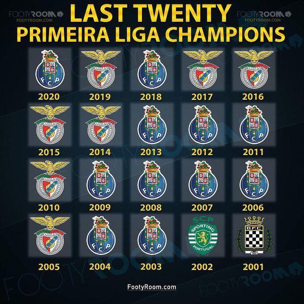 Mistrzostwie Portugalii z ostatnich 20 sezonów