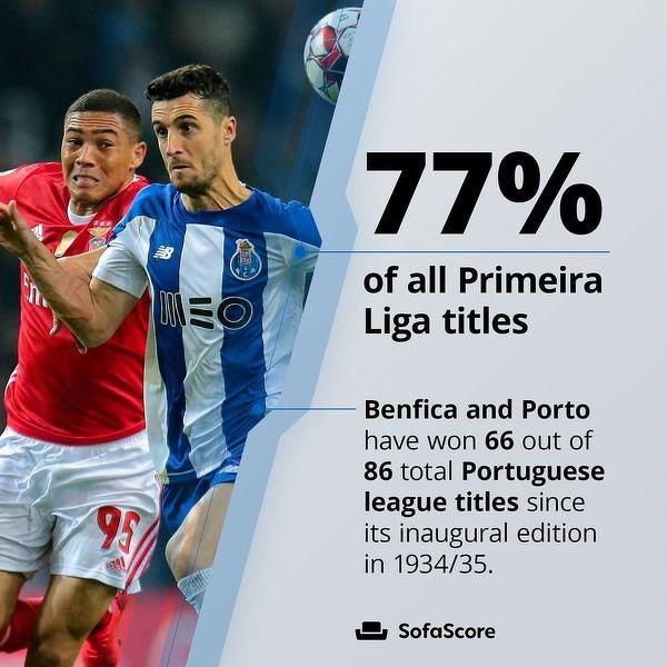 Benfica i Porto łącznie zdobyły 77 % wszystkich tytułów mistrza Portugalii