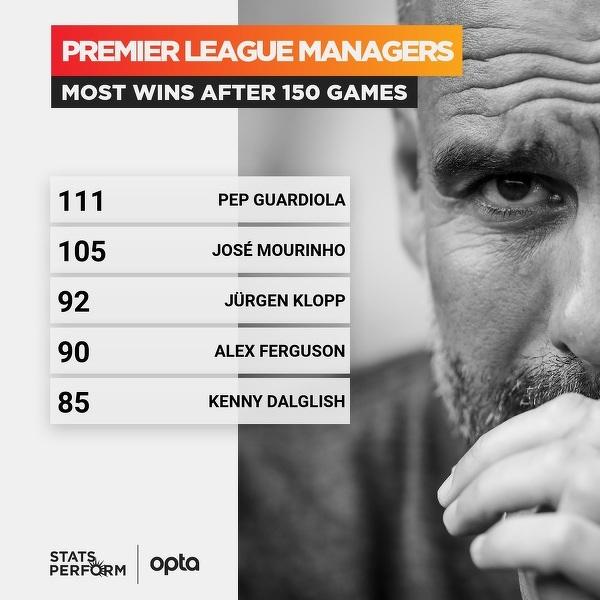 Trenerzy z największą liczbą zwycięstw po 150 meczach w Premier League