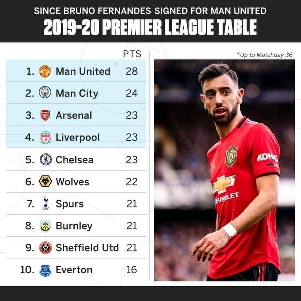 Tabela Premier League odmomentu przyjścia Bruno Fernandesa doMan Utd