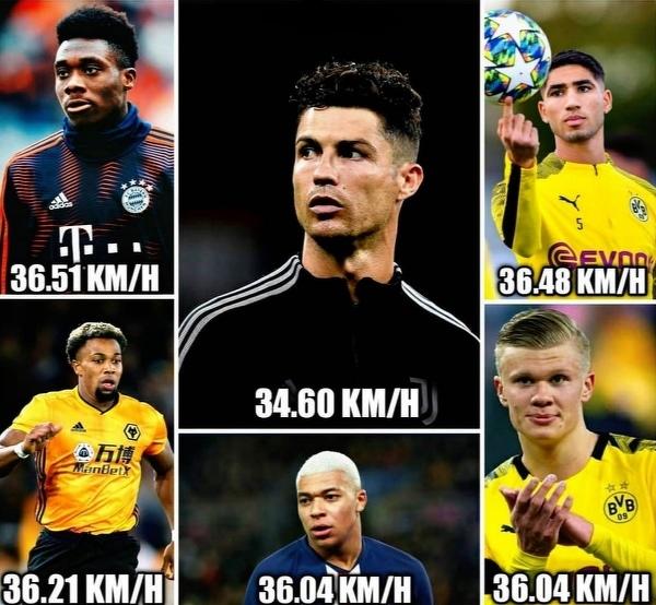 Najszybciej biegający piłkarze w 2020 roku