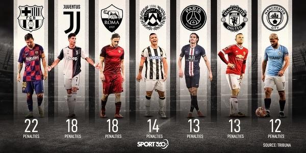 Piłkarze z największą liczbą niewykorzystanych jedenastek w XXI wieku