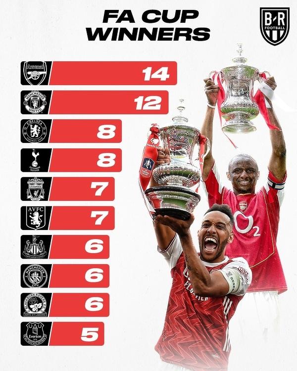 Najwięcej triumfów w Pucharze Anglii