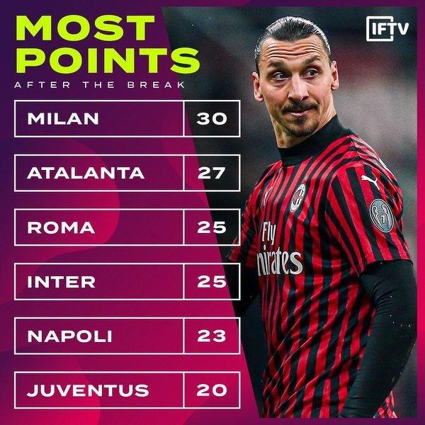 Najwięcej punktów po restarcie Serie A zdobył Milan