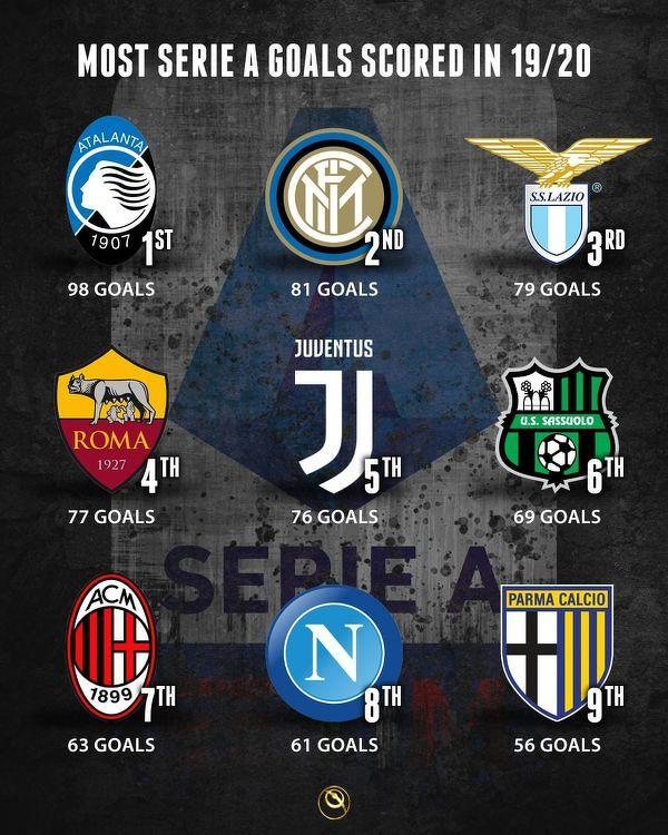 Te kluby zdobyły najwięcej goli w zakończonym sezonie Serie A