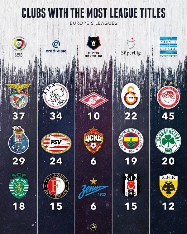 Najwięcej mistrzostw w mocnych europejskich ligach