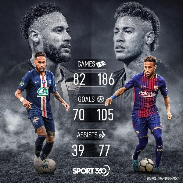 Neymar w PSG vs Neymar w Barcelonie