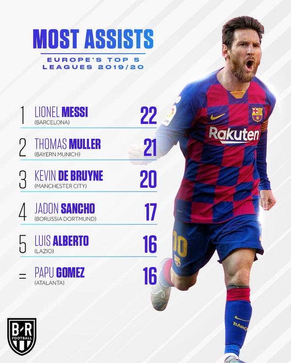 Najlepsi asystenci w Top 5 lig Europy