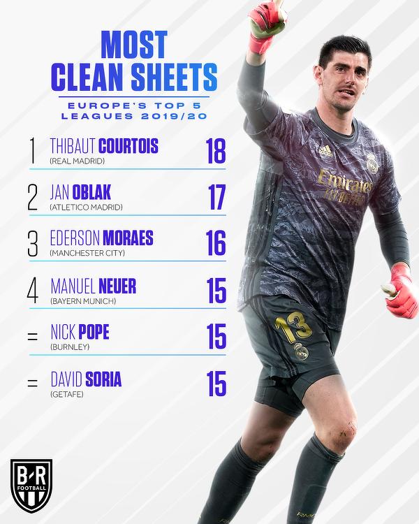 Najwięcej zachowanych czystych kont w 5 najlepszych ligach w Europie w tym sezonie