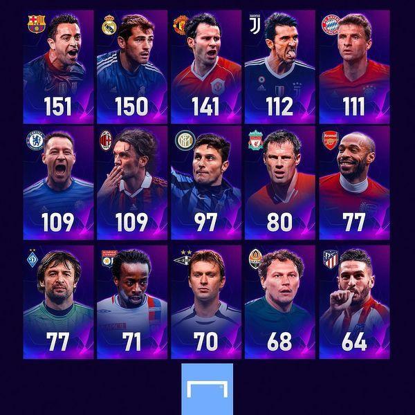 Rekordziści pod względem występów w Lidze Mistrzów w czołowych klubach