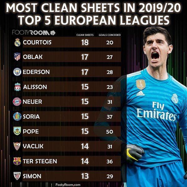 Najwięcej czystych kont w 5 najmocniejszych europejskich ligach