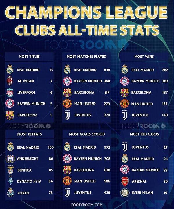 Garść statystyk z Ligi Mistrzów