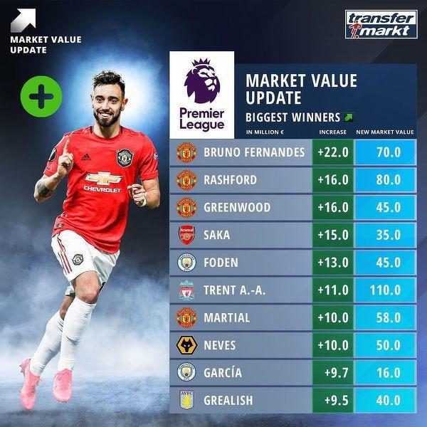 Piłkarze Premier League którzy zyskali najwięcej na wartości