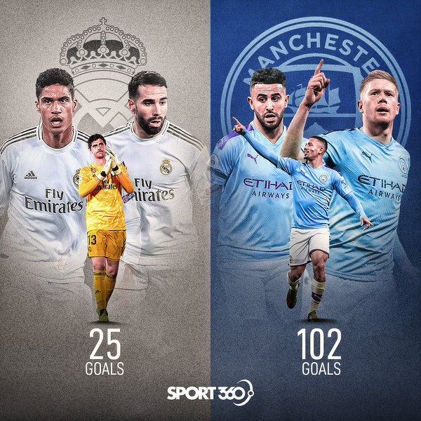 Man City vs Real Madryt czyli najlepszy atak vs najlepsza obrona
