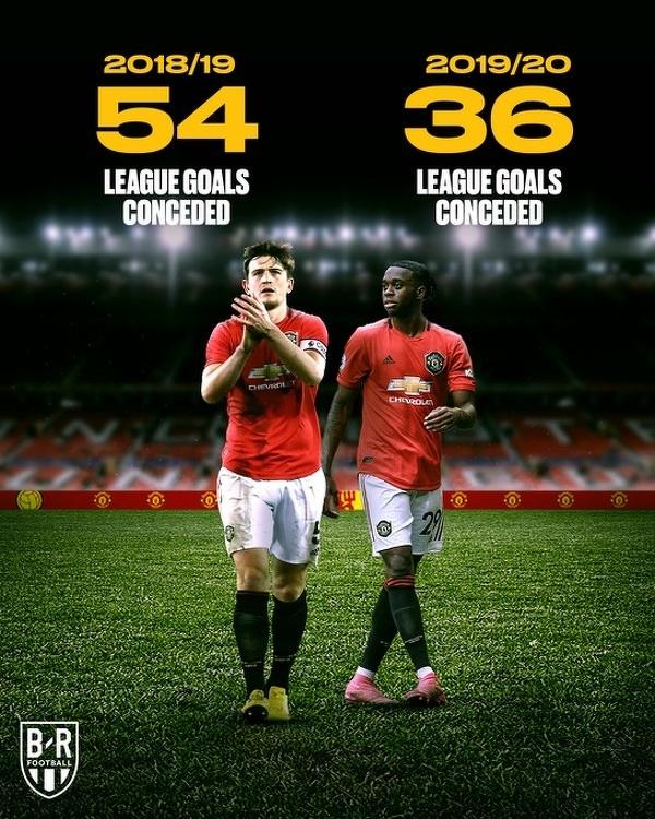 Poprawiła się defensywa Manchesteru United