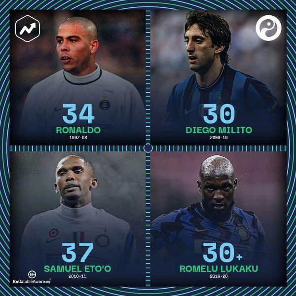 W ciągu ostatnich 22 lat tylko 4 piłkarzy strzeliło co najmniej 30 bramek dla Interu w jednym sezonie