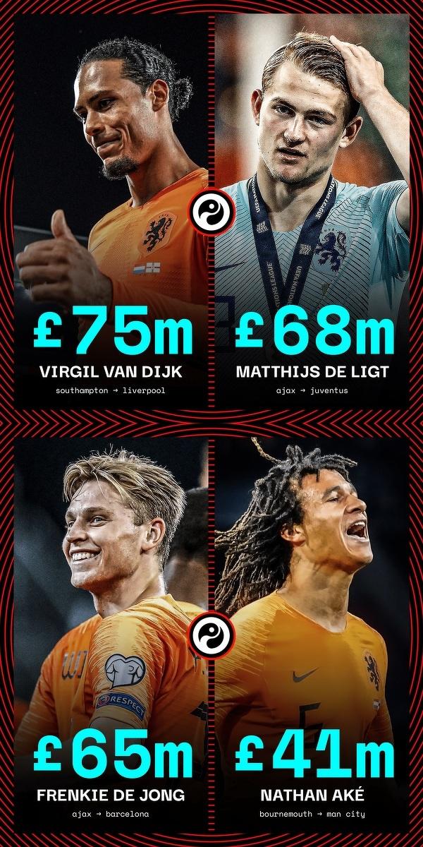 Najdrożsi holenderscy piłkarze w historii