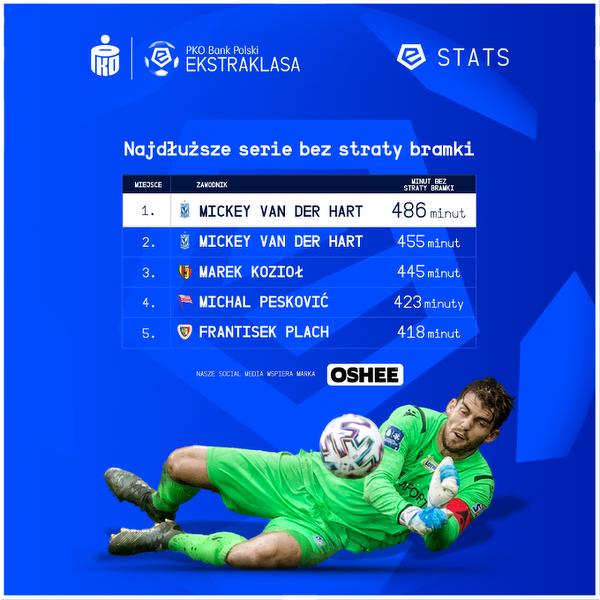 Najdłuższe serie bez straty bramki w Ekstraklasie
