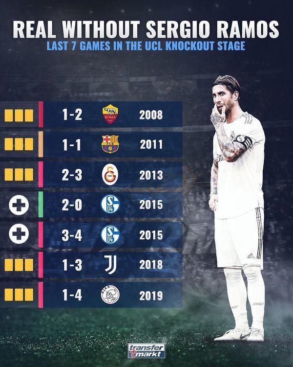 Ostatnie mecze Realu w fazie pucharowej Ligi Mistrzów w których nie zagrał Sergio Ramos
