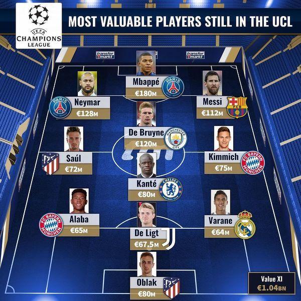 Najdroższa jedenastka złożona z piłkarzy drużyn pozostałych w Lidze Mistrzów