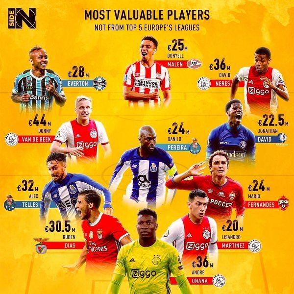 Jedenastka najwyżej wycenianych piłkarzy spoza 5 najmocniejszych lig