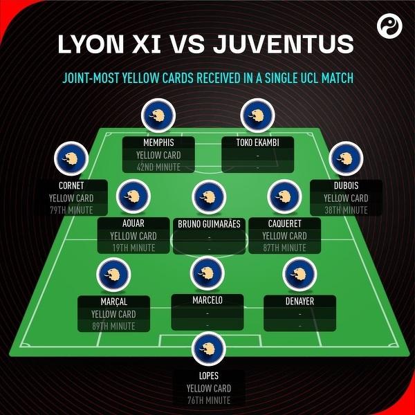 Aż siedmiu piłkarzy Lyonu otrzymało żółtą kartkę w meczu z Juventusem