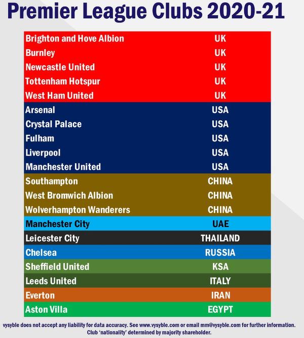Narodowości właścicieli klubów Premier League