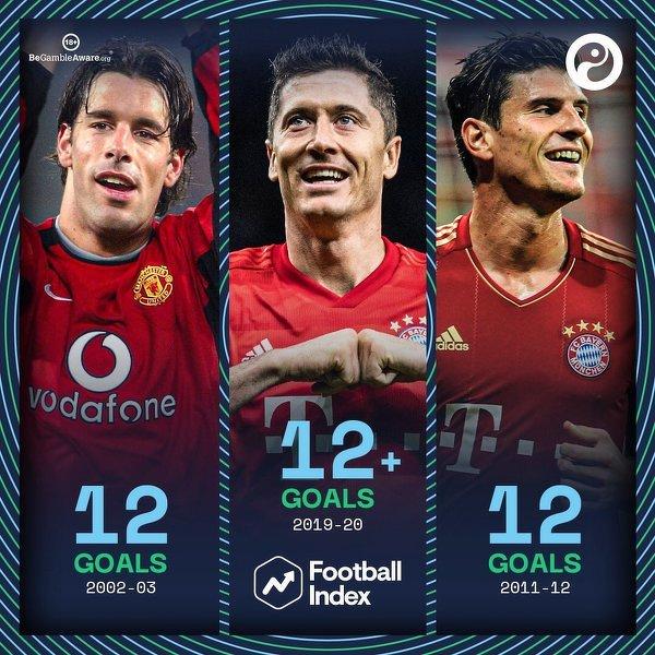 Piłkarze poza Messim i Ronaldo, którzy zdobyli co najmniej 12 bramek w jednym sezonie Ligi Mistrzów