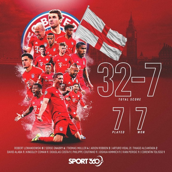 Bilans Bayernu z angielskimi drużynami