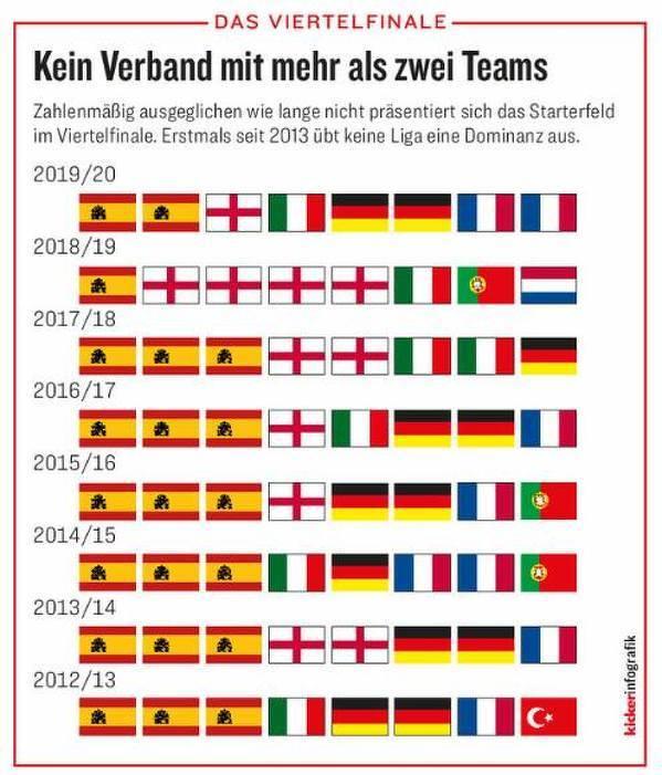 Z jakich krajów byli ćwierćfinaliści Ligi Mistrzów w ostatnich sezonach