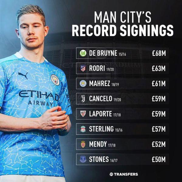 Najdroższe transfery w historii Manchesteru City