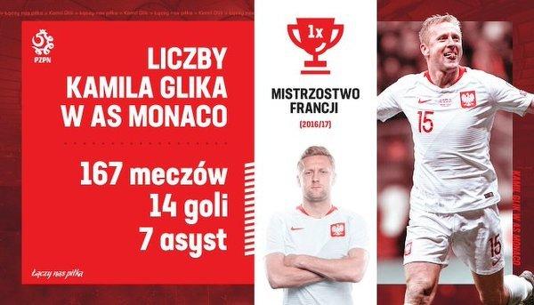 Tak wyglądają liczby Kamila Glika po czterech sezonach w AS Monaco